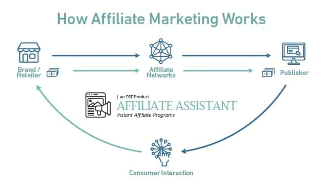 cách kiếm tiền trên facebook với affiliate