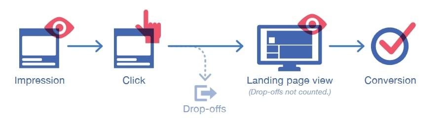 Không sử dụng Landing Page