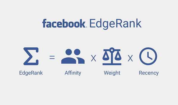 3 thành phần chính của Thuật toán EdgeRank
