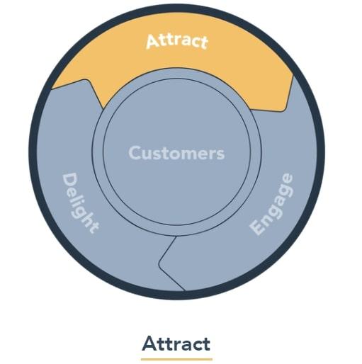 Attract - Giai đoạn thu hút sự chú ý của người dùng trong Inbound Marketing.