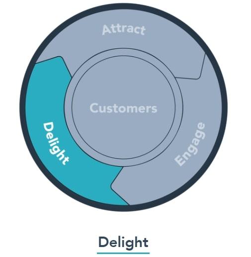 Delight - Cung cấp trải nghiệm vượt kì vọng dành cho khách hàng tiềm năng.
