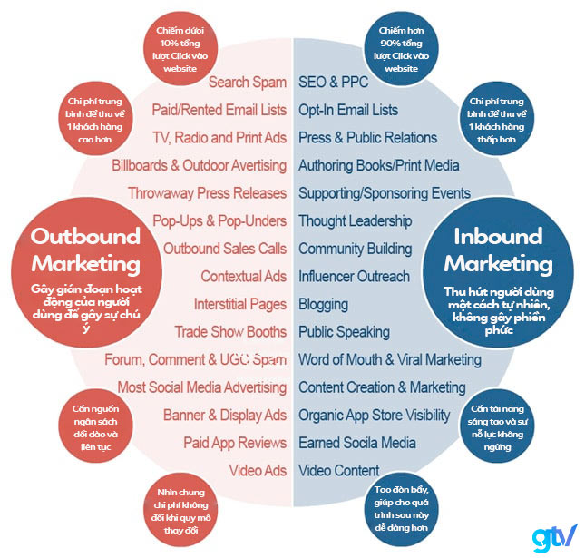 Sự khác nhau giữa Outbound Marketing vs Inbound Marketing.