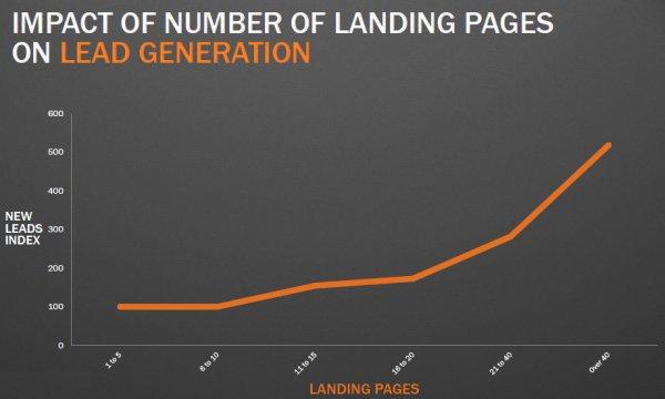 lợi ích của landing page