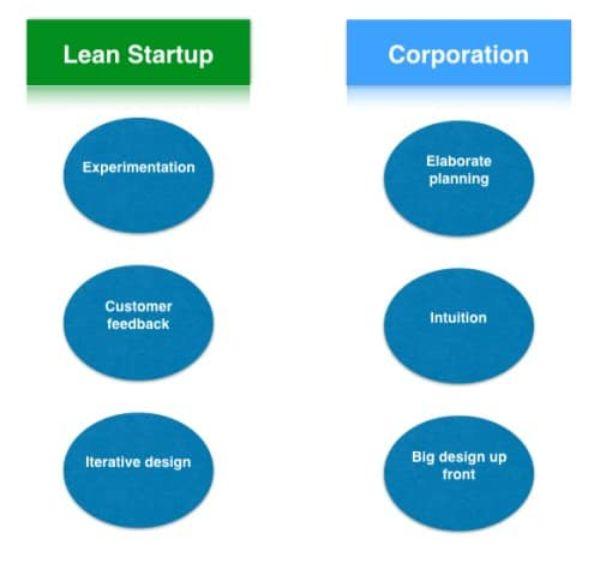 lean startup canvas - mô hình kinh doanh hiệu quả