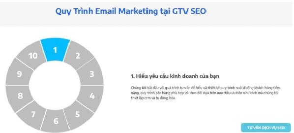 Quy trình dịch vụ Email Marketing GTVSEO