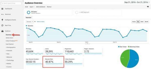 hướng dẫn kiểm tra tỷ lệ thoát trong google analytics