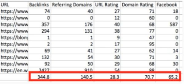 Cách tính chỉ số Ahrefs: Chỉ số Ahrefs về Backlink.