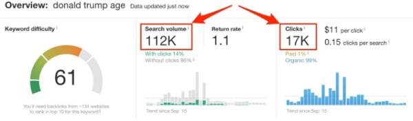 tìm kiếm thực hiện và số lần click