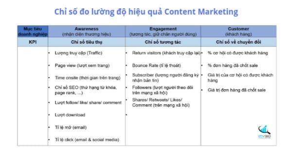 đo hiệu quả content marketing