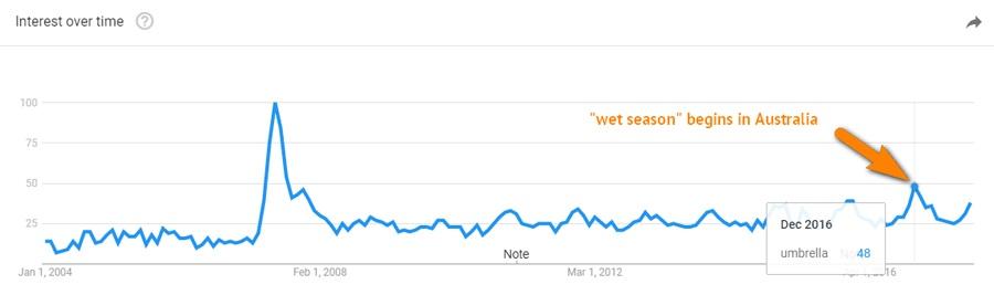 dữ liệu Google Trend  chính xác