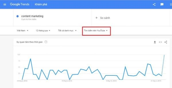 trend google, google trends youtube, youtube trends, google.trends, ggoogle trend