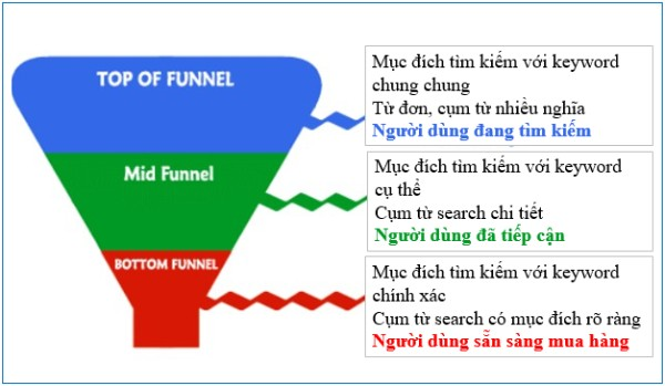 phễu bán hàng online marketing