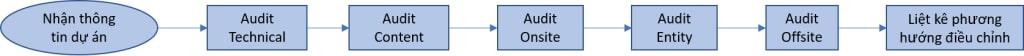 thứ tự các bước làm seo audit cho website trong quy trình seo