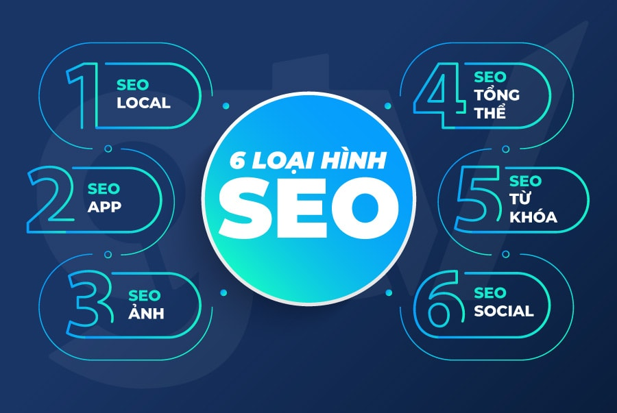 6 loại hình search engine optimization