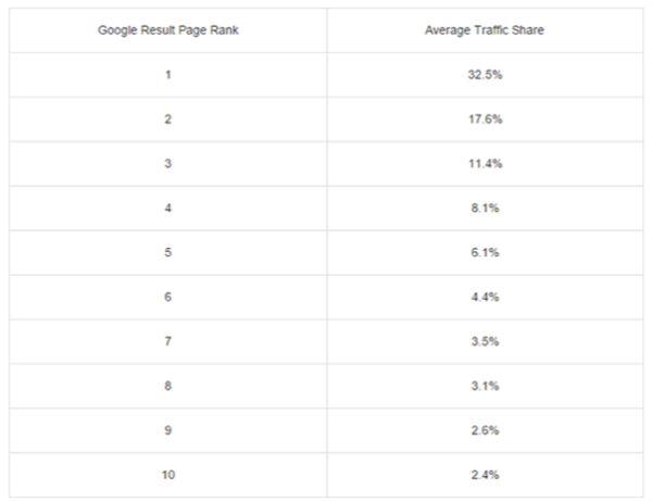 Kết quả khi sử dụng dịch vụ seo web lên top google.