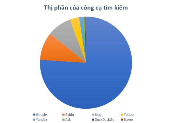 seo top google: thị phần công cụ tìm kiếm