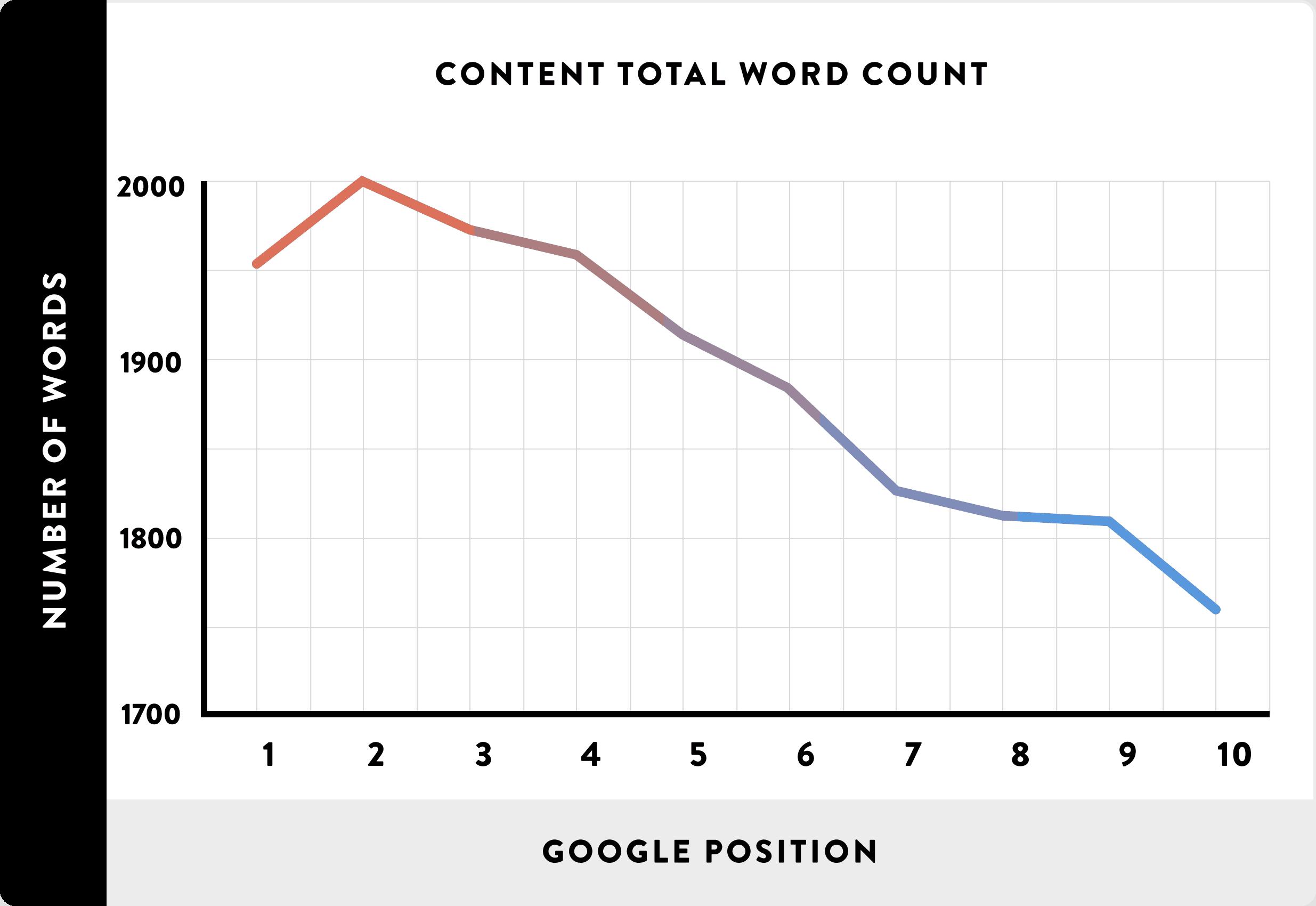 02 Content Total Word Count line - Affiliate Marketing là gì và cách kiếm tiền với affiliate từ A-Z