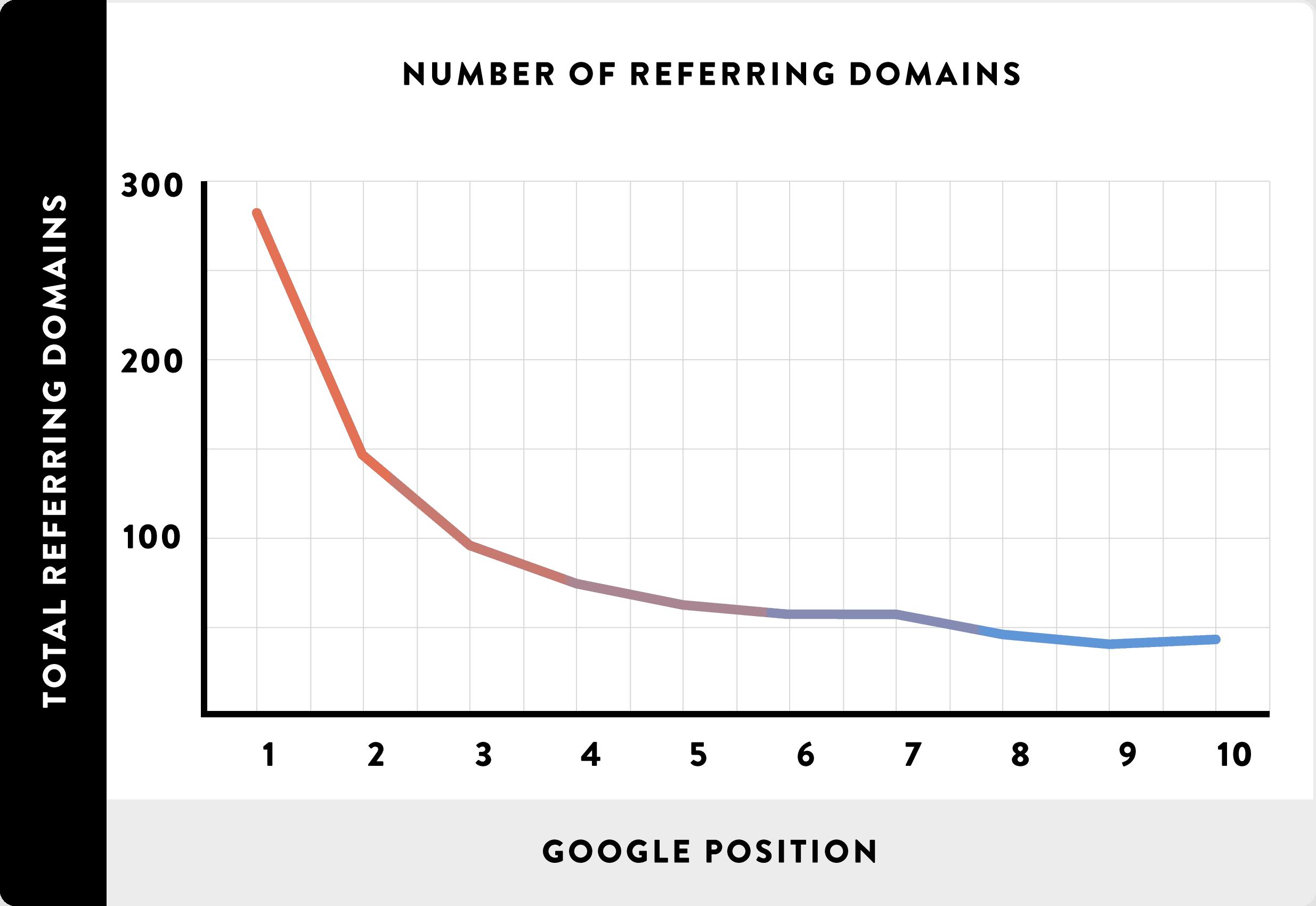 05 Number of Referring Domains line - Affiliate Marketing là gì và cách kiếm tiền với affiliate từ A-Z