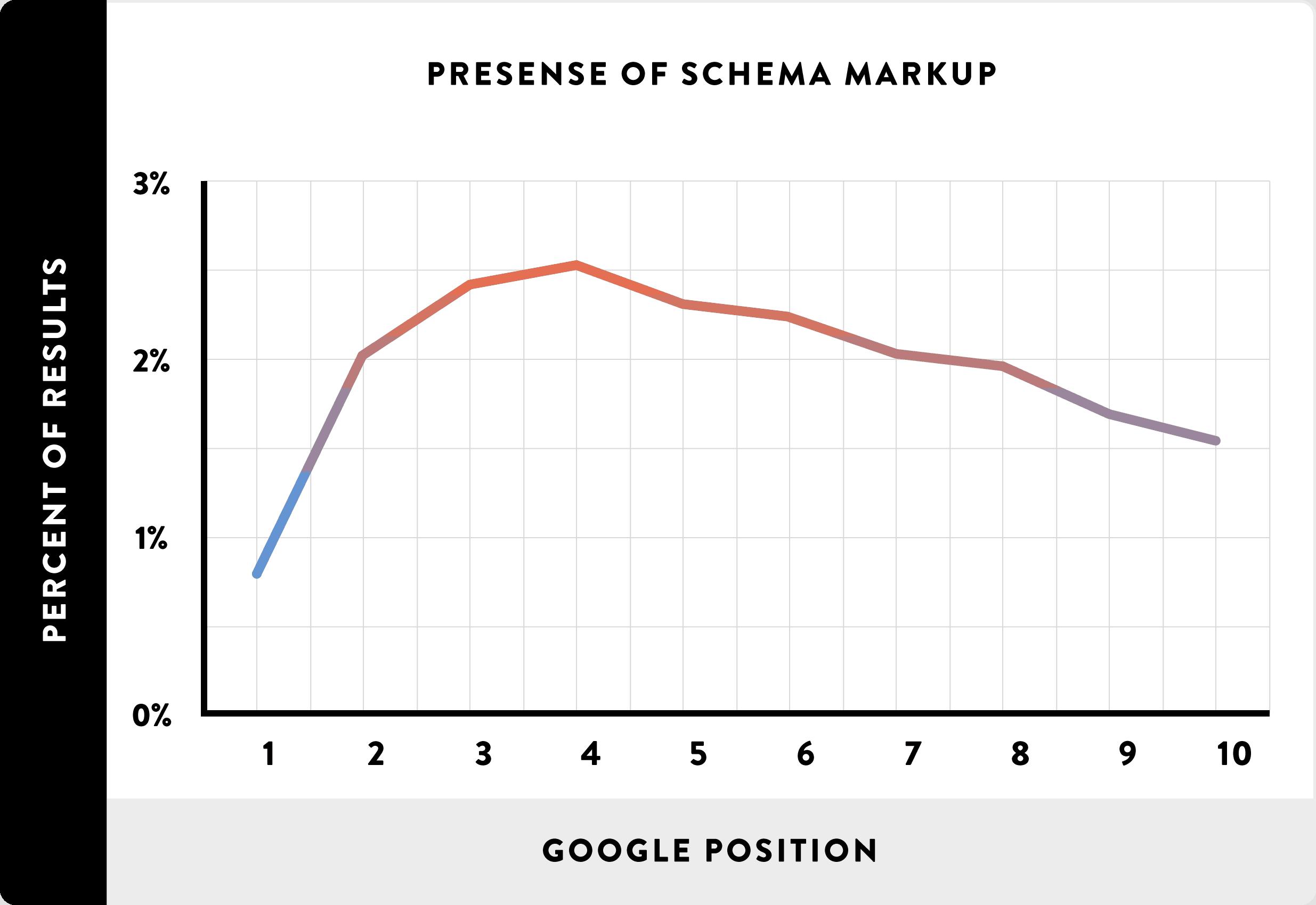 14 Presense of Schema Markup line - Affiliate Marketing là gì và cách kiếm tiền với affiliate từ A-Z
