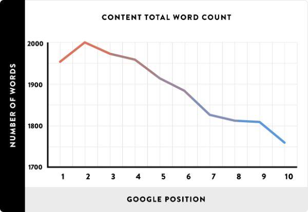 seo content top google