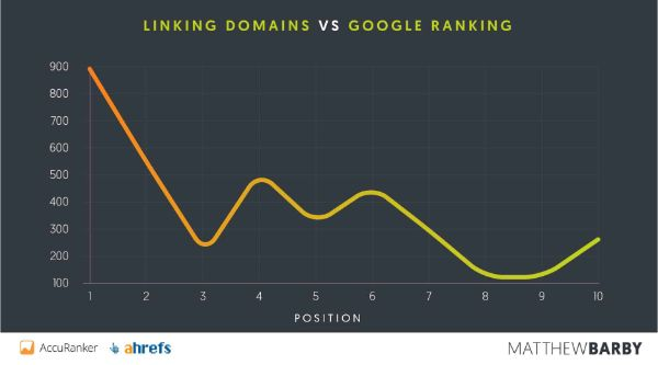 top seo linking domain trên google