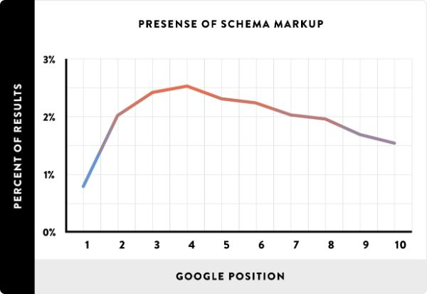 schema google ranking