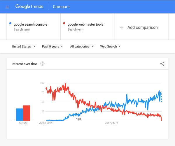 google trends compare, cach seo top google