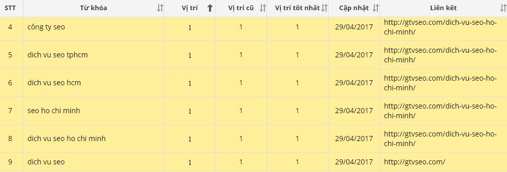 thứ hạng ranking của gtvseo