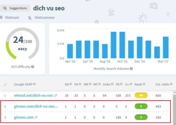 """kết quả độ khó từ khóa """"dịch vụ seo"""" cũ"""