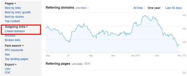 tìm backlink trong linked domain