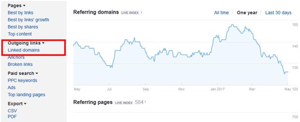 linked domain