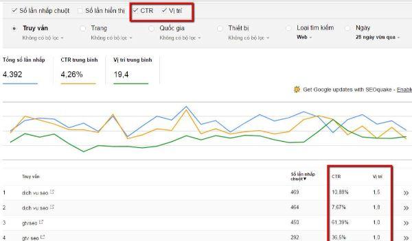 phân tích ctr bằng webmaster tool - tool Google Webmaster