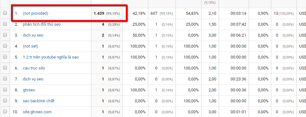GTV_seo_trong_google_analytics