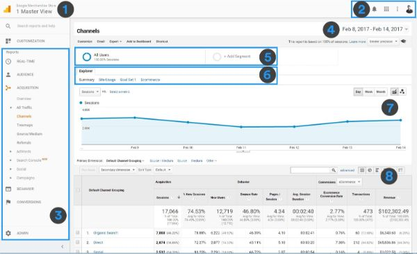 interface báo cáo Google Analytics