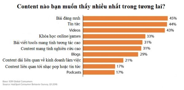 xu hướng content marketing, content marketing hay, video content marketing