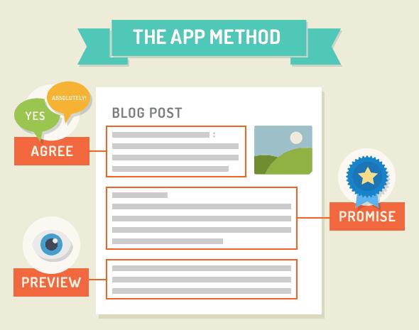 phương pháp APP trong content chuẩn seo và bán hàng