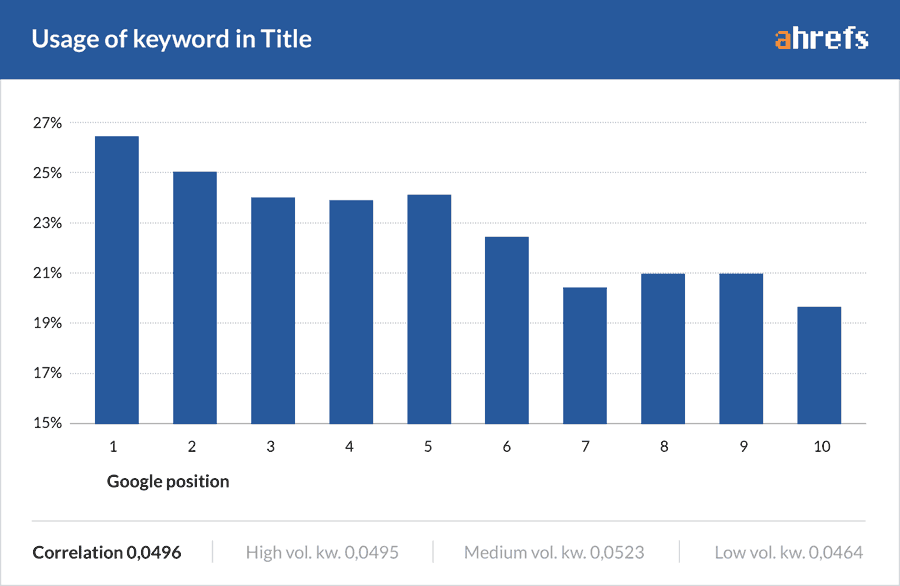 Keywords in Title & SEO Influence