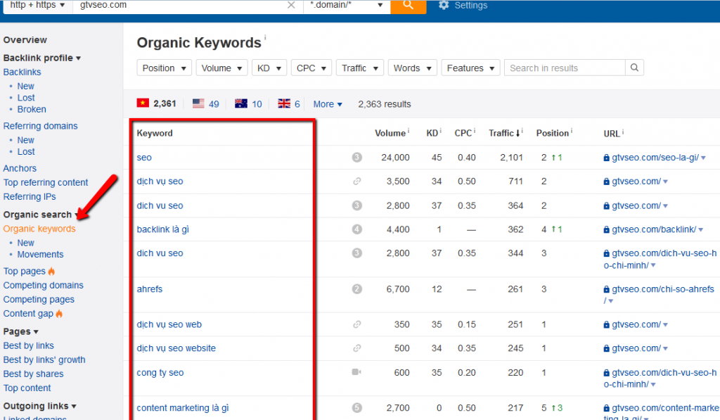 keywords gtv seo organic