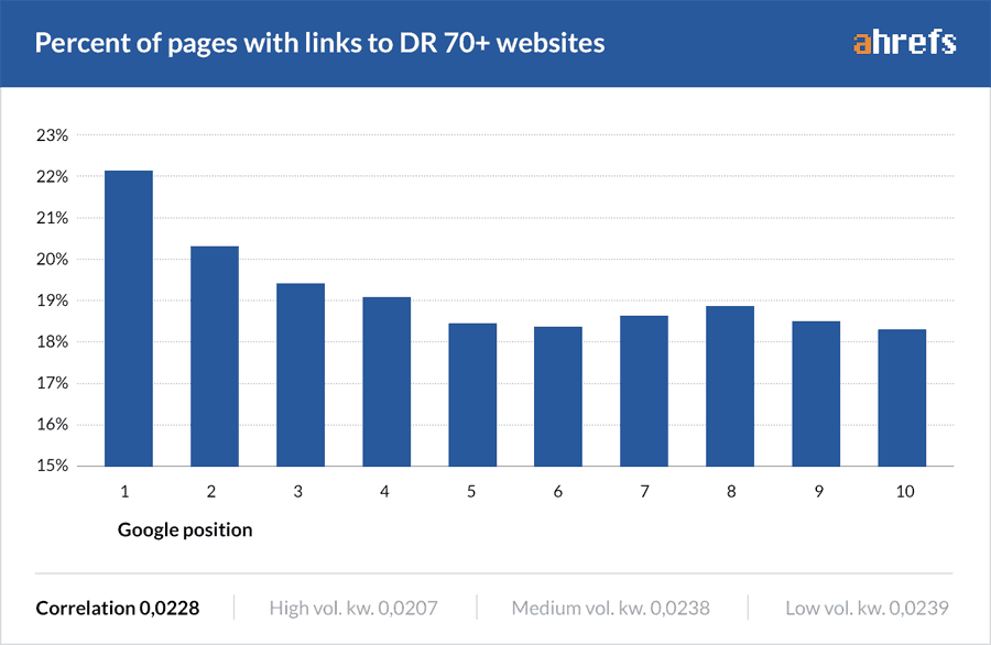 Outlink affects SEO