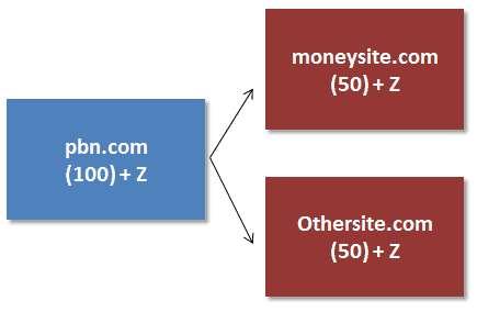 domain tăng điểm link juice
