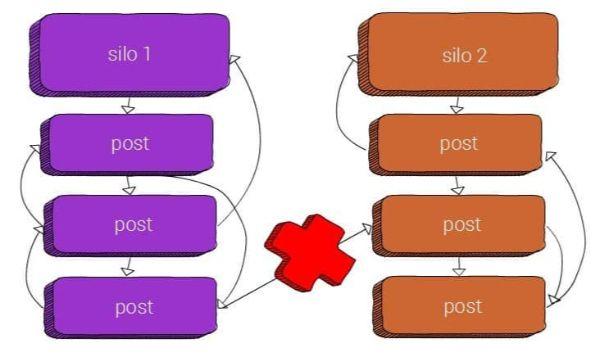 Cấu trúc silo internal link