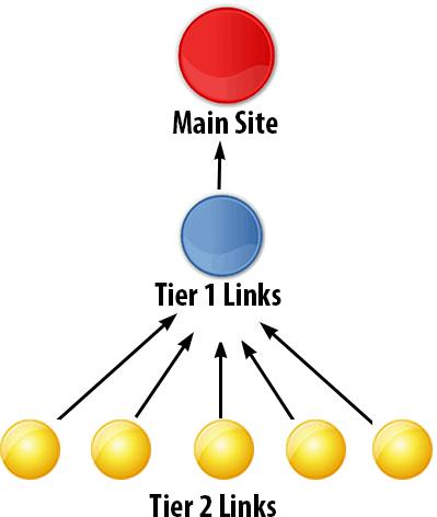 Tier 2 link