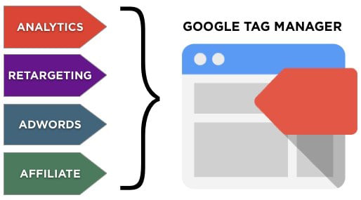 tag manager, google gtm, tag manager google