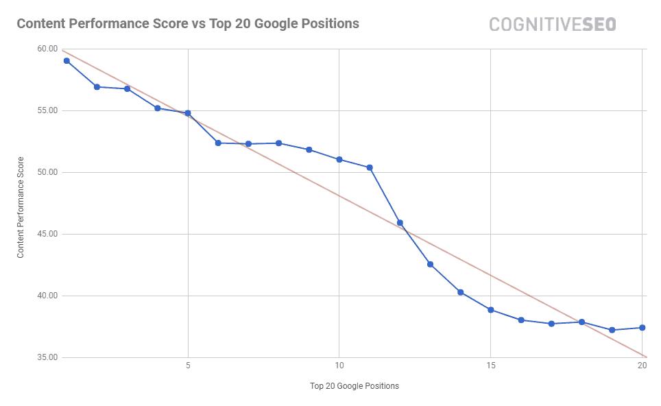 Điểm content ảnh hưởng tới thứ hạng google