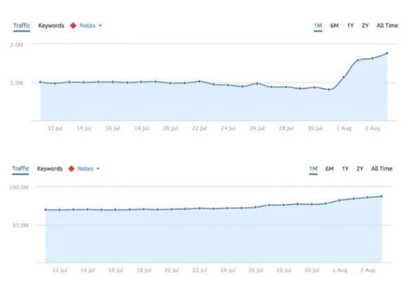 google cập nhật tăng traffic