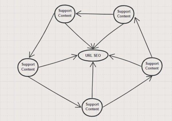 mô hình link wheel gtv seo