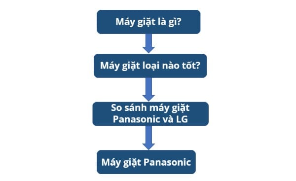 phễu Link wheel content