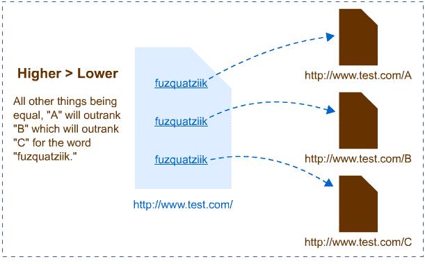 8 Sai lầm xây dựng liên kết gây hại website 2