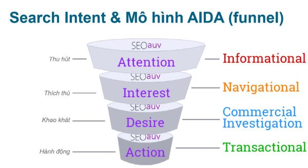 phễu inbound marketing