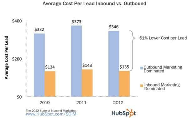 biểu đồ chi phí lead inbound và outbound marketing